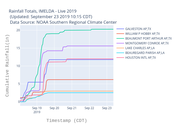 Rainfall Totals, IMELDA - Live 2019  (Updated: September 23 2019 10:15 CDT)  Data Source: NOAA Southern Regional Climate Center | scatter chart made by Bigdata153 | plotly