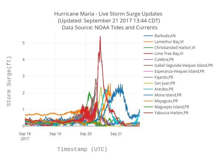 Hurricane Maria - Live Storm Surge Updates  (Updated: September 21 2017 13:44 CDT)  Data Source: NOAA Tides and Currents | scatter chart made by Bigdata153 | plotly