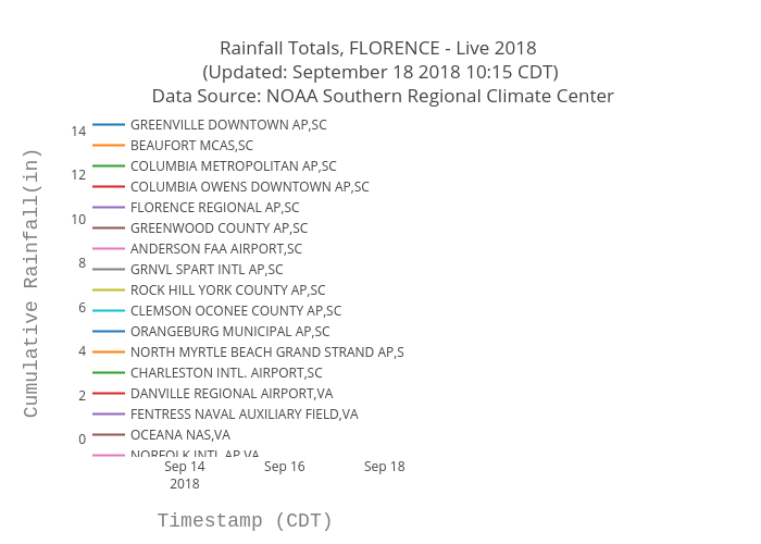 Rainfall Totals, FLORENCE - Live 2018  (Updated: September 18 2018 10:15 CDT)  Data Source: NOAA Southern Regional Climate Center | scatter chart made by Bigdata153 | plotly
