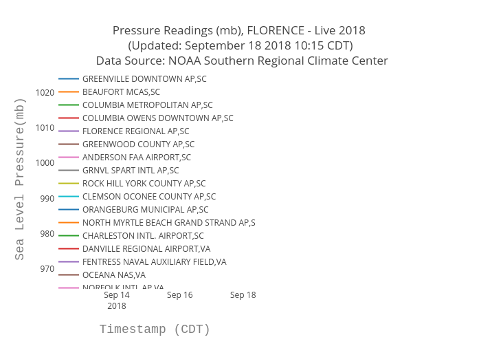 Pressure Readings (mb), FLORENCE - Live 2018  (Updated: September 18 2018 10:15 CDT)  Data Source: NOAA Southern Regional Climate Center | scatter chart made by Bigdata153 | plotly