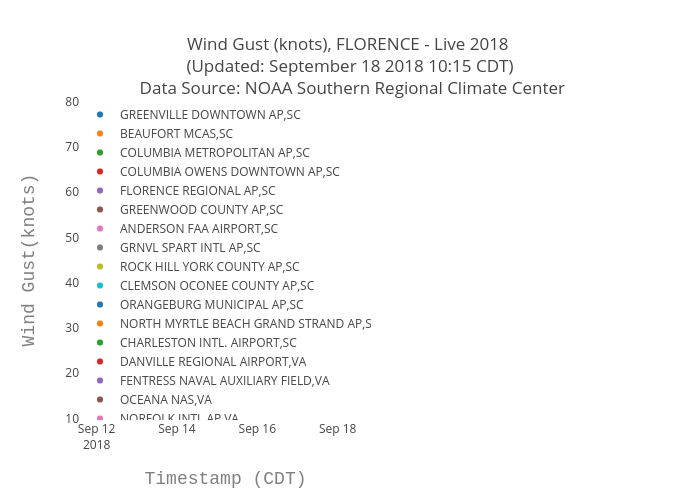 Wind Gust (knots), FLORENCE - Live 2018  (Updated: September 18 2018 10:15 CDT)  Data Source: NOAA Southern Regional Climate Center | scatter chart made by Bigdata153 | plotly