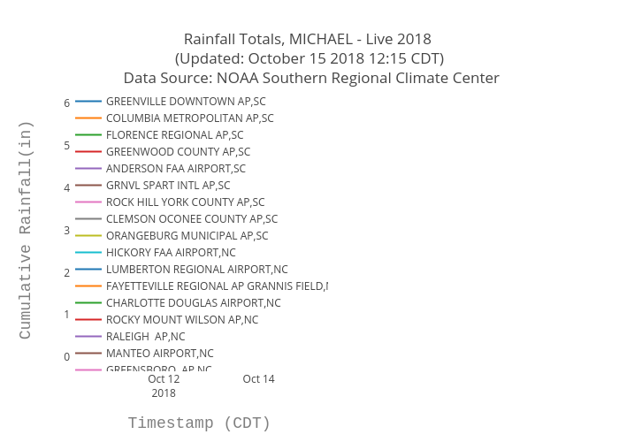 Rainfall Totals, MICHAEL - Live 2018  (Updated: October 15 2018 12:15 CDT)  Data Source: NOAA Southern Regional Climate Center | scatter chart made by Bigdata153 | plotly