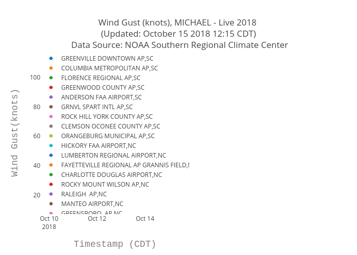 Wind Gust (knots), MICHAEL - Live 2018  (Updated: October 15 2018 12:15 CDT)  Data Source: NOAA Southern Regional Climate Center | scatter chart made by Bigdata153 | plotly