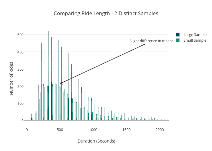 Plotting Spark DataFrames | Plotly