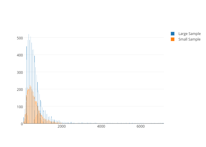 Plot Data from Apache Spark | Python/v3 | Plotly