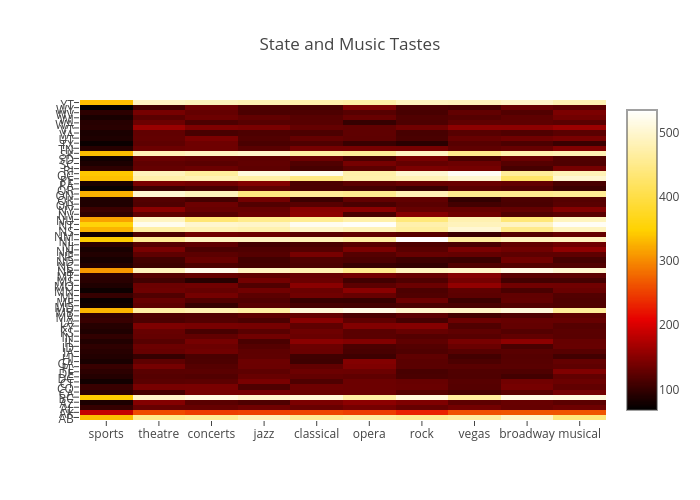 State and Music Tastes | heatmap made by Bill_chambers | plotly