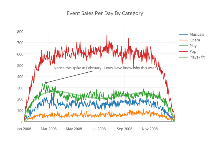 Event Sales Per Day By Category | scatter chart made by Bill_chambers | plotly