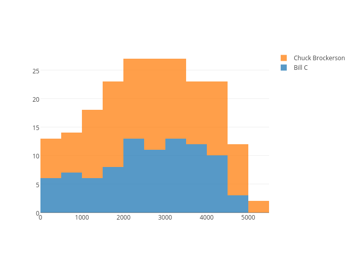 Bill C vs Chuck Brockerson | histogram made by Bill_chambers | plotly