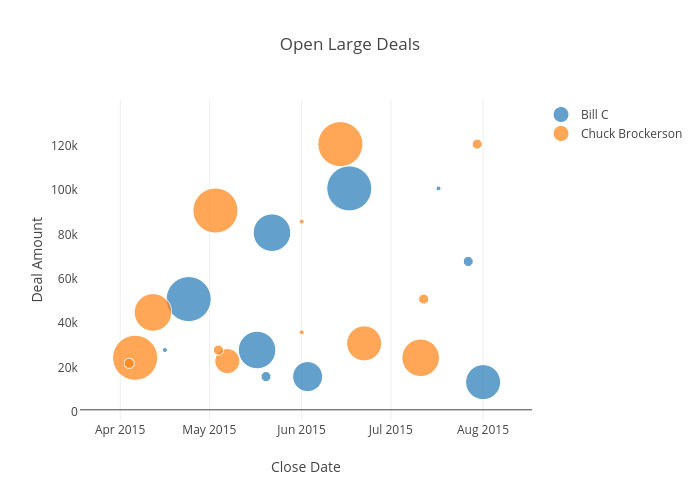 Open Large Deals | scatter chart made by Bill_chambers | plotly