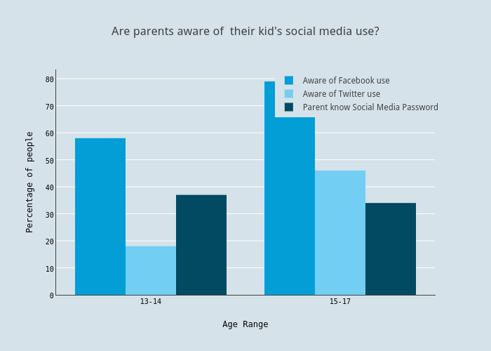 Are parents aware of  their kid's social media use?