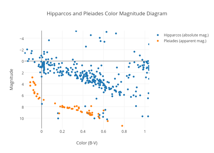 Hipparcos And Pleiades Color Magnitude Diagram Scatter Chart Made