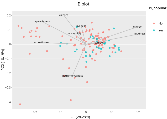 Biplot | scatter chart made by Bixby96 | plotly