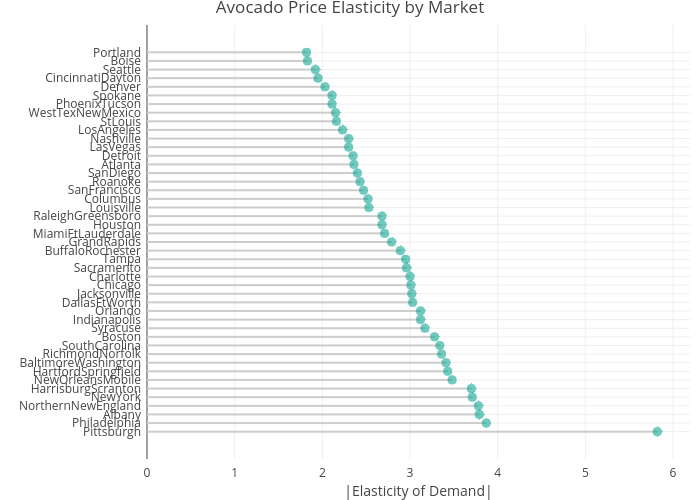 Avocado Price Elasticity by Market | line chart made by Bixby96 | plotly