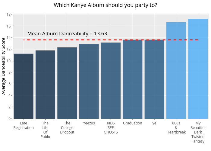 Which Kanye Album should you party to?    made by Bixby96   plotly