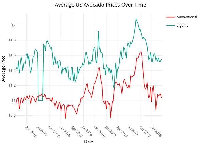 Average US Avocado Prices Over Time | line chart made by Bixby96 | plotly