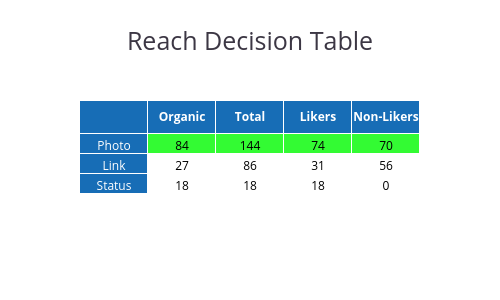 Reach Decision Table | table made by Bld2104 | plotly