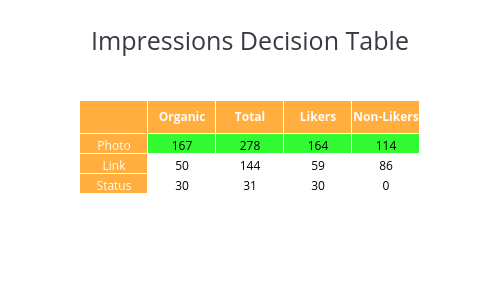 Impressions Decision Table | table made by Bld2104 | plotly