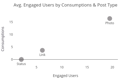 Avg. Engaged Users by Consumptions & Post Type |  made by Bld2104 | plotly