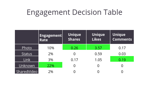 Engagement Decision Table | table made by Bld2104 | plotly