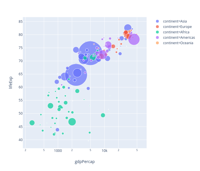 lifeExp vs gdpPercap | scatter chart made by Blegit | plotly