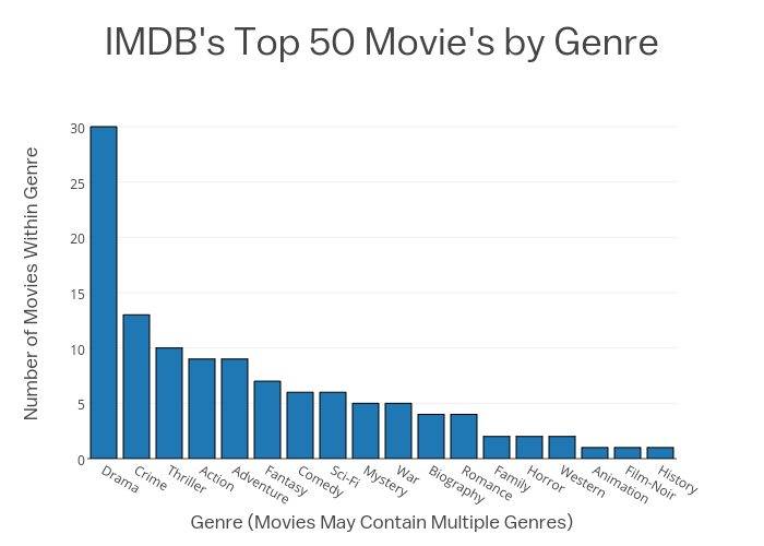 IMDB's Top 50 Movie's by Genre | bar chart made by