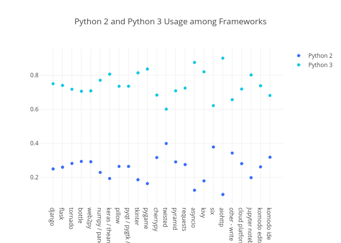Python 2 and Python 3 Usage among Frameworks | scatter chart made by Bluekirin93 | plotly