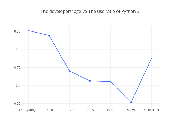 The developers' age VS The use ratio of Python 3 | line chart made by Bluekirin93 | plotly