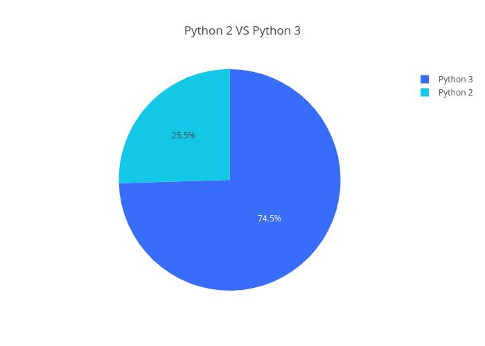 Python 2 VS Python 3   pie made by Bluekirin93   plotly