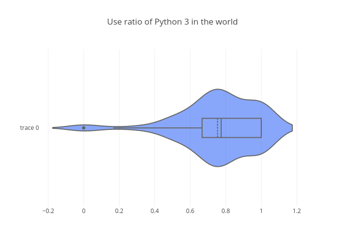 Use ratio of Python 3 in the world | violin made by Bluekirin93 | plotly
