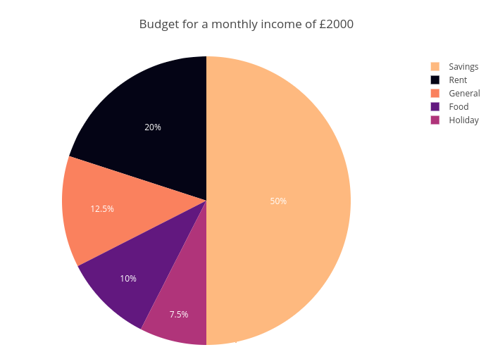 Budget for a monthly income of £2000 | pie made by Bluprince13 | plotly