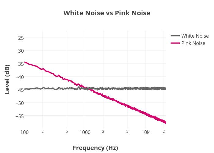 white noise vs pink noise line chart made by bnissim plotly. Black Bedroom Furniture Sets. Home Design Ideas