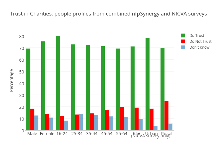 Trust in Charities: profiles, from combined nfpSynergy and NICVA surveys
