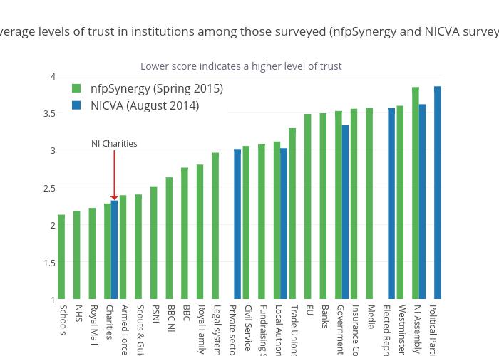 Average trustworthiness levels of institutionsamong those survey (nfpSynergy and NICVA surveys)
