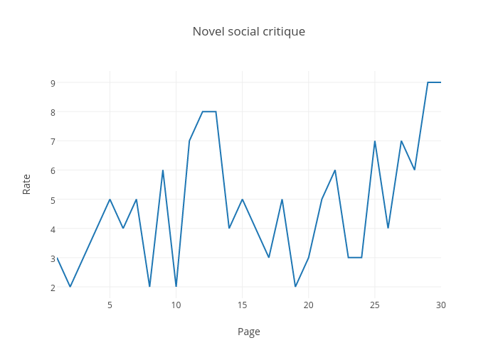 Novel social critique