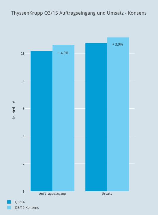 ThyssenKrupp Q3/15 Auftragseingang und Umsatz - Konsens