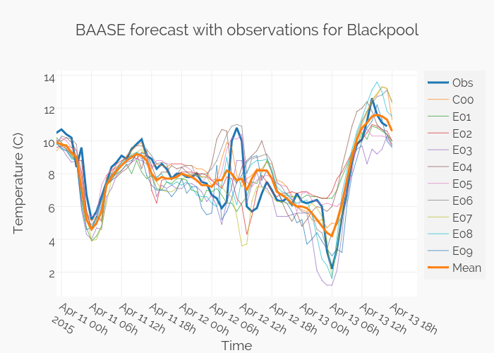 BAASE forecast with observations for Blackpool