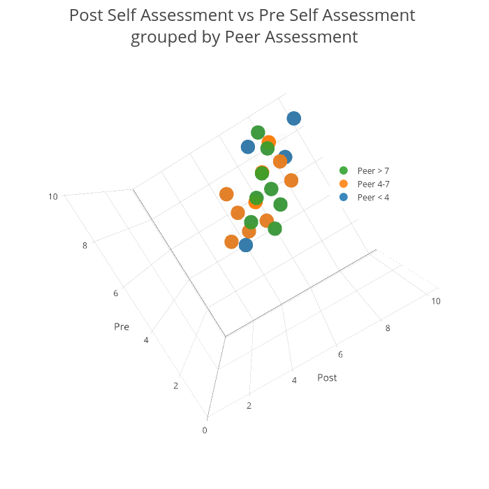 Post Self Assessment vs Pre Self Assessment <br>grouped by Peer Assessment