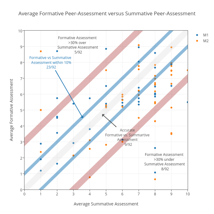 Average Formative Peer-Assessment versus Summative Peer-Assessment