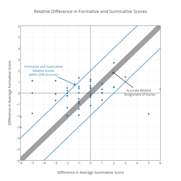 Relative Difference in Formative and Summative Scores