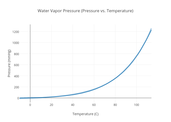 Vapor Pressure (Pressure vs. Temperature) | scatter chart made by ...