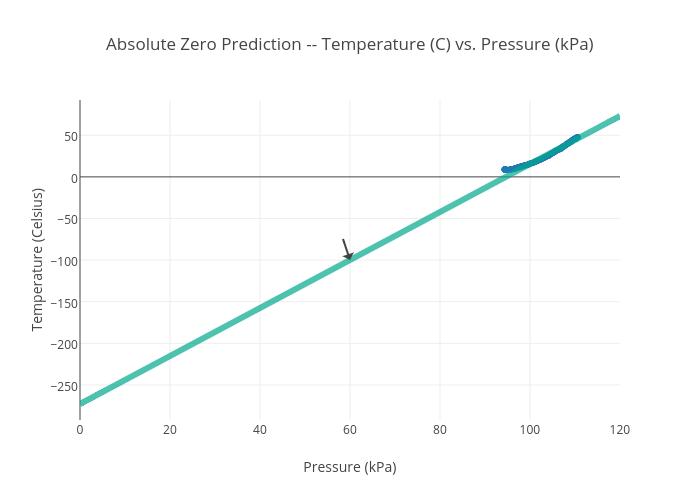 Absolute Zero Prediction Temperature C Vs Pressure Kpa