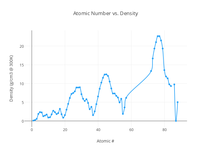 Atomic number vs density line chart made by briccooo3 plotly ccuart Gallery