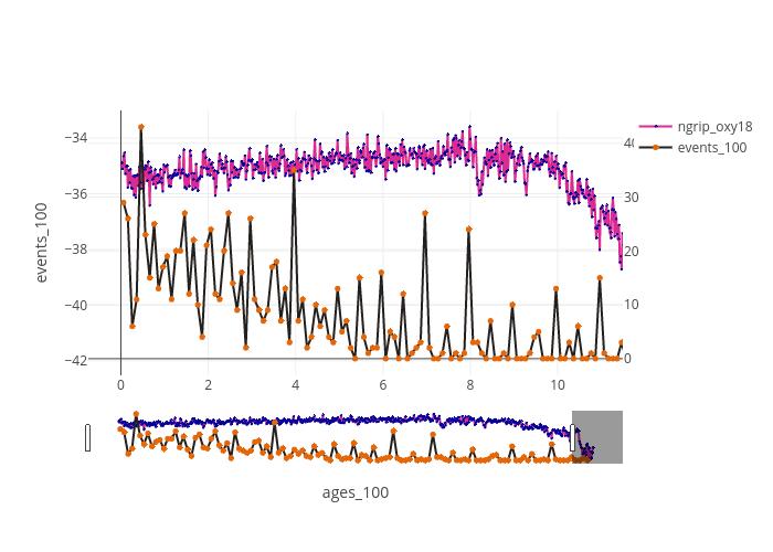 events_100 vs ages_100   line chart made by Brishtiteveja   plotly