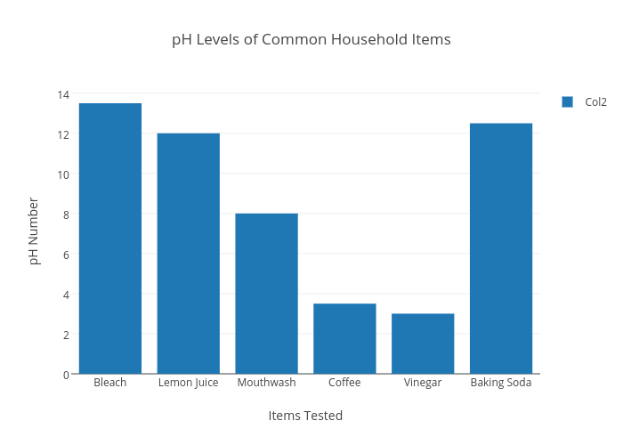 testing the ph of common household
