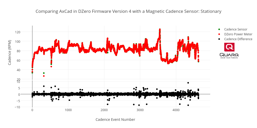 Comparing AxCad in DZero Firmware Version 4 with a Magnetic Cadence Sensor: Stationary | scatter chart made by Brjasinski | plotly