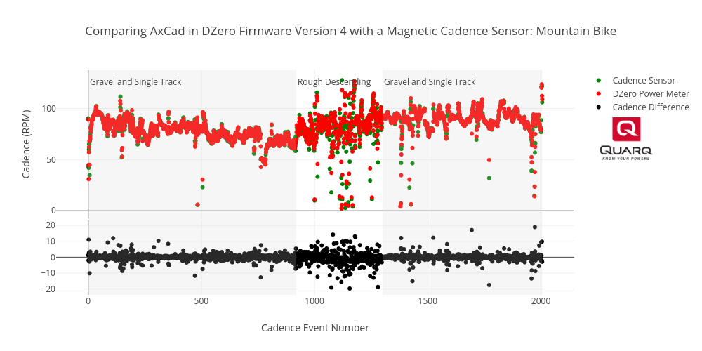 Comparing AxCad in DZero Firmware Version 4 with a Magnetic Cadence Sensor: Mountain Bike | scatter chart made by Brjasinski | plotly