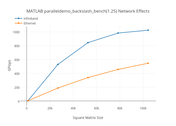 MATLAB paralleldemo_backslash_bench(1.25) Network Effects | scatter chart made by Brockp | plotly