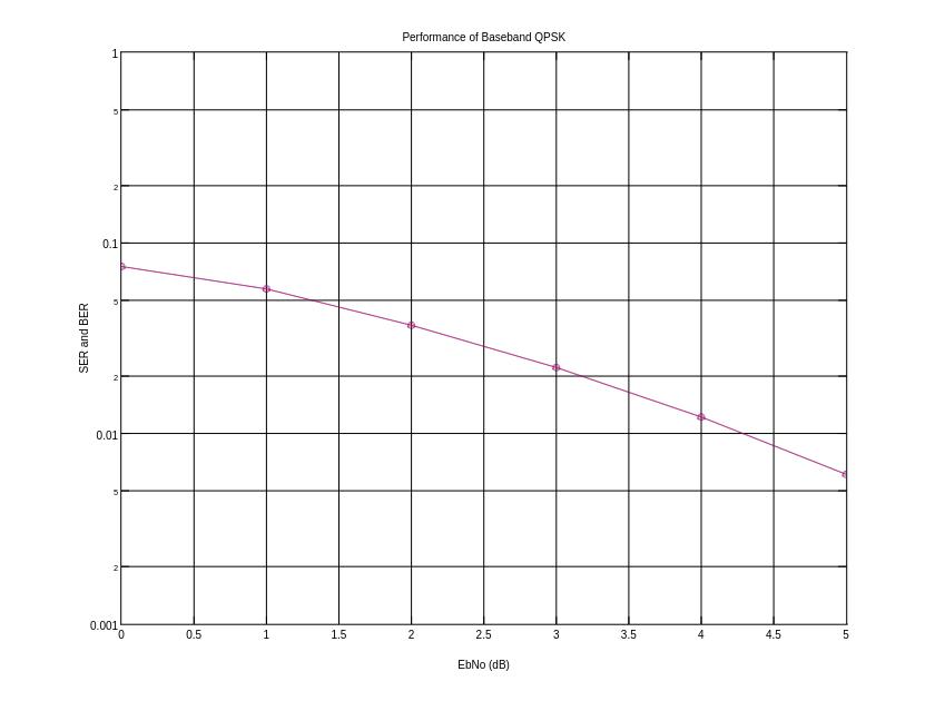 Performance of Baseband QPSK