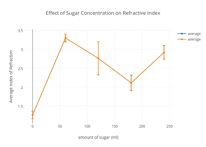 the effects of increasing sugar concentration on density Increasing the concentration of an boil some water and add sugar until the amount of of solute dissolved into a solvent determines the concentration of.