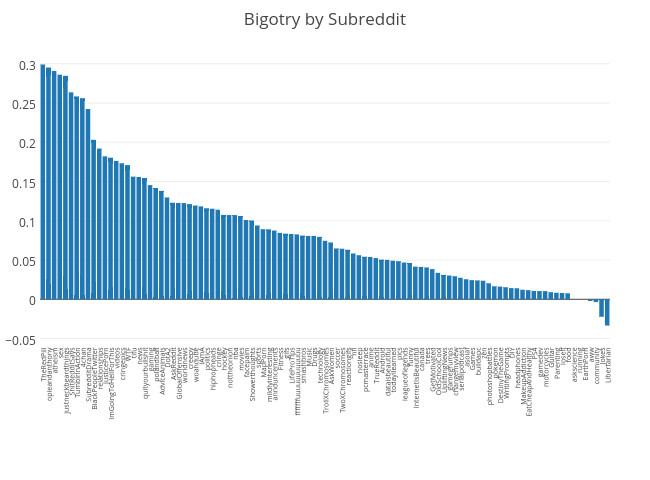 Bigotry by Subreddit | bar chart made by Bsbell21 | plotly